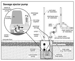 basement bathroom systems. Unique Basement Bathroom Plumbing With Ejector Pump Sewage Systems