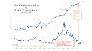Us 10 Year Bond Yield Chart Is The Bond Market Embarking On A 1946 Like 35 Year Cycle Of