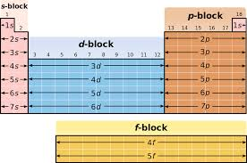 Image result for orbitals periodic table