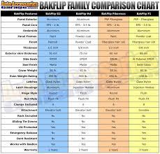 Tundra Bed Size Chart Bakflip F1 Vs G2 Vs Hd Vs Fibermax Compare Differences
