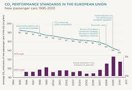 Car Carbon Emissions Chart The Importance Of Mandatory Standards International