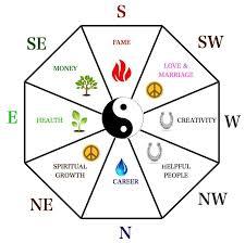 Understanding The Feng Shui Bagua Energy Map
