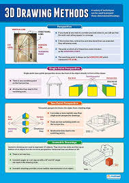 3d Drawing Methods Design Technology Posters Gloss Paper Measuring 33 X 23 5 Design And Technology Classroom Posters Education Charts By