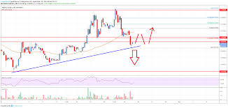 Tron Chart Analysis Tron Trx Price Analysis Crucial Support Nearby But