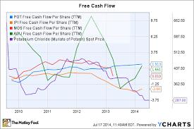 Is Potash Corp Worth The Price The Motley Fool