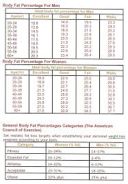 Fat Water Muscle Percentage Chart 36 Unmistakable Ideal Body Muscle Percentage Chart