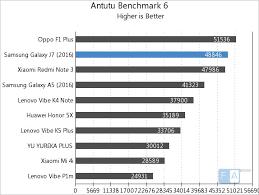 Gpu Charts 2016 Samsung Galaxy J7 2016 Benchmarks