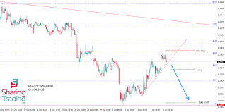 Yen To Usd Chart Usd Jpy Signal On The 1h Chart The Us Dollar Showed Up A