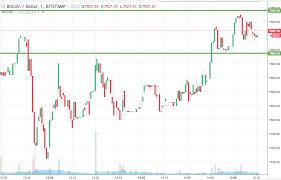 Bitcoin Price Watch An End Of The Week Profit Newsbtc