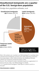 Brazil Religion Pie Chart Unauthorized Immigrants Smaller Share Of U S Foreign Born