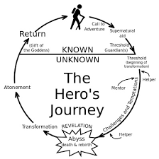 college essay you the hero take a journey college plan coach haven t started your college essay yet and it s due soon oops i know you meant start weeks ago but life got in the way and now it seems like a daunting