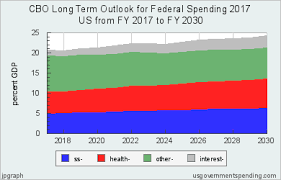 Cbo Budget Pie Chart Cbo Long Term Outlook For Us Federal Spending 2017 2030