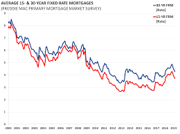 30 Year Mortgage Rates Monthly Chart Housing Chart Book Q1 2019 Aaf