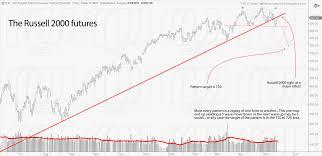 Bollinger Bands 5 Minute Chart Bollinger Bands 5 Min Chart Eurusd Trading Idea Forex 5
