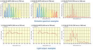 Hamamatsu L12194 Opto Spectrum Generator Hi Tech Lamps Inc