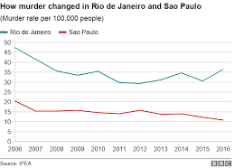 Brazil Elections Why Are There So Many Murders Bbc News
