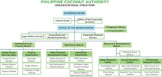 Organizational Structure Philippine Coconut Authority