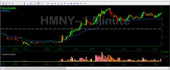 Hmny Stock Chart Hmny Video Lesson And Key Takeaways Free Chat Logs