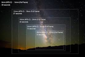 lens for milky way photography