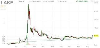 Tesla Stock Quote Beauteous C Stock Quote With Stock Quote Fair Best Stocks To Buy Images On