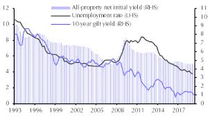 10 Year Gilt Chart A Cross Check On Our All Property Yield Forecast Capital