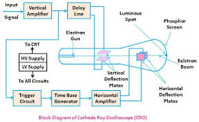 Cro Charts Cro Cathode Ray Oscilloscope Working And Applications