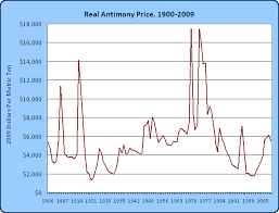 Antimony Price Chart 2017 Running Out Of Resources Antimony Edition The Unbroken