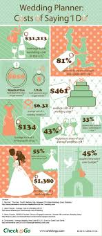 wedding planner infographic costs of saying 'i do' check 'n go blog The Knot Average Wedding Cost 2014 wedding infographic final 21 wedding planner infographic exploring the costs of saying i do the knot average wedding cost 2016