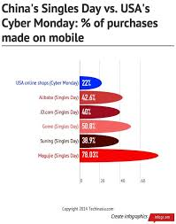 Chinas Singles Day Shopping Spree Was Way More Mobile Than