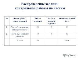 Презентация на тему Городские контрольные работы по русскому  5 Распределение заданий контрольной