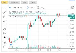 Dow Jones Futures Live Streaming Chart Brave Browser Does Not Display The Live Streaming Charts