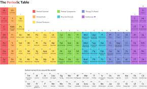interesting way to learn periodic table by using hindi mnemonics may 7 2018