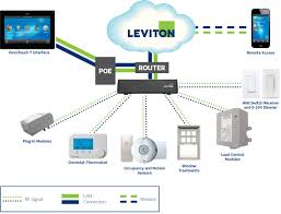 what is lumina rf > security automation > products from leviton lumina cloud