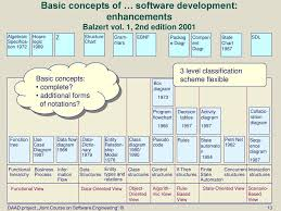 Topic 4 Basic Concepts For The Description Of Software