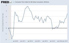 Uk Stagflation Soaring Inflation Cpi 2 3 Rpi 3 2 Real