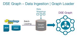 Dse Index Chart Large Graph Loading Best Practices Tactics Part 2 Datastax