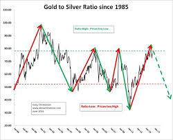 The Gold Silver Ratio Is Bullish For Both Gold Price And