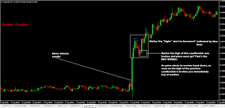 Best Strategy To Trade Forex News Good Place Pinterest