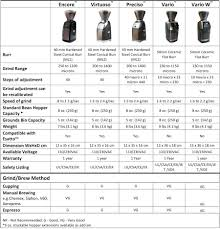 Starbucks Coffee Grind Chart Page 2