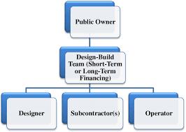 Organizational Chart Designs 9 Organizational Structure Of Design Build Finance Operate