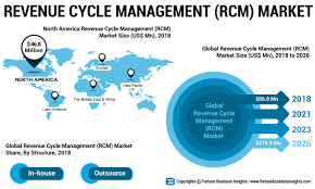 Latest Innovations To Transform Revenue Cycle Management