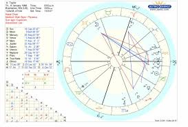 How To Do My Natal Chart Heres My Natal Chart Im A Newbie So I Dont Know What To