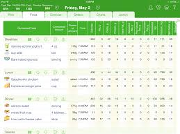 Online Food Log Magdalene Project Org