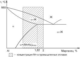 Алюминий и его сплавы Реферат 1 деформируемые термически неупрочняемые сплавы 2 деформируемые термически упрочняемые сплавы