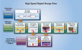 High Speed Digital Design Flow Keysight Formerly