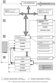 Организация принятия стратегических решений курсовая