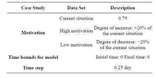 motivation definition by authors the underachievement of gifted  modeling of an organizational environment by system dynamics and table 1 case study conditions