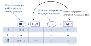 Weak Acids And Bases Chart Titration Of A Weak Base With A Strong Acid Chemistry