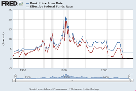 Fed Funds Rate Vs Mortgage Rates Chart Interest Rate Forecasts Business Forecasting