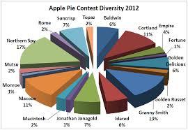 As American As Apple Pie Results 2012 Volante Farms